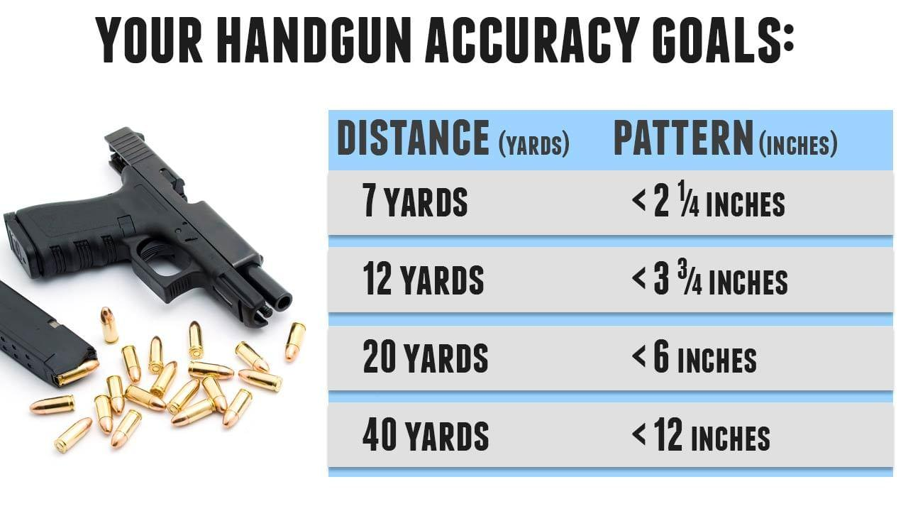 How to Achieve Excellent Handgun Accuracy Made Easy